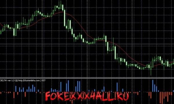 Изображение - Самые точные форекс индикаторы для терминала mt4 foreks-tochnye-indikatory-foreks-e1511665617958